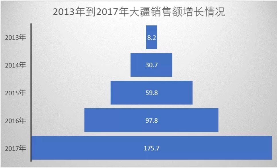 2013年到2017年大疆销售额增长情况