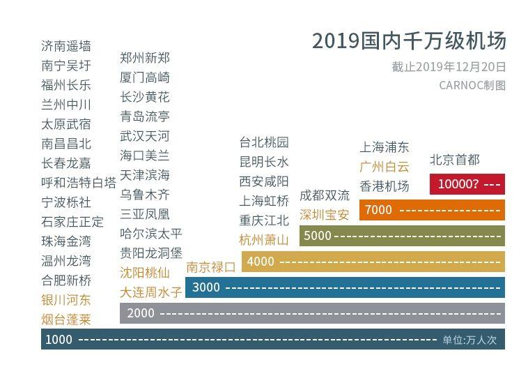 民航数说:白云机场吞吐量超香港 首都机场再次冲亿