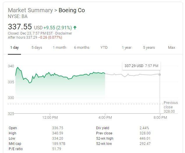 波音股价周一大涨2.9%,收于337.55美元
