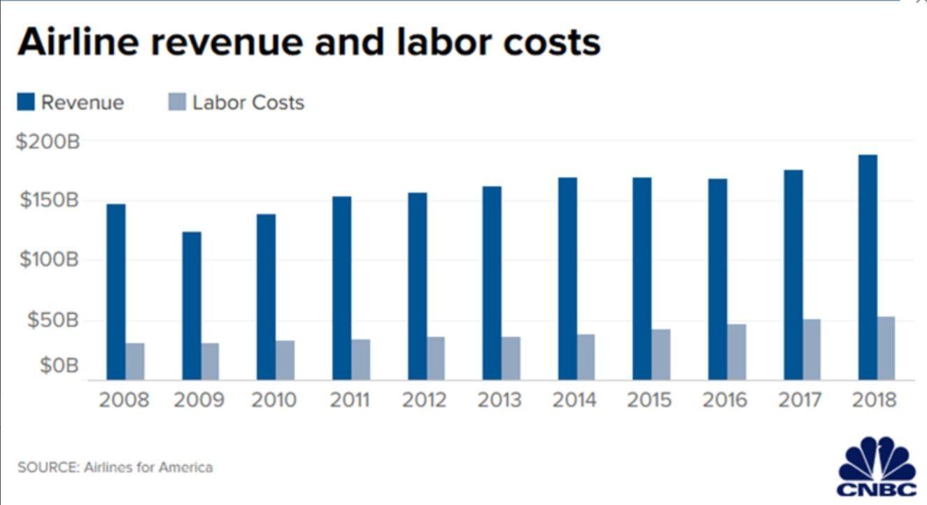 2008-2018美国航司收入和劳动力成本