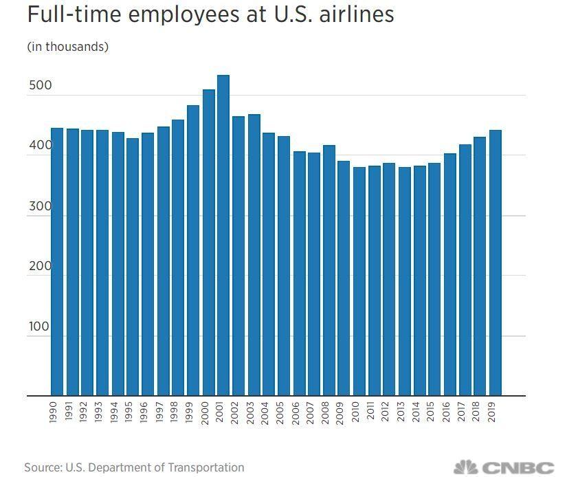 1990-2019美国航司全职员工的数量变化