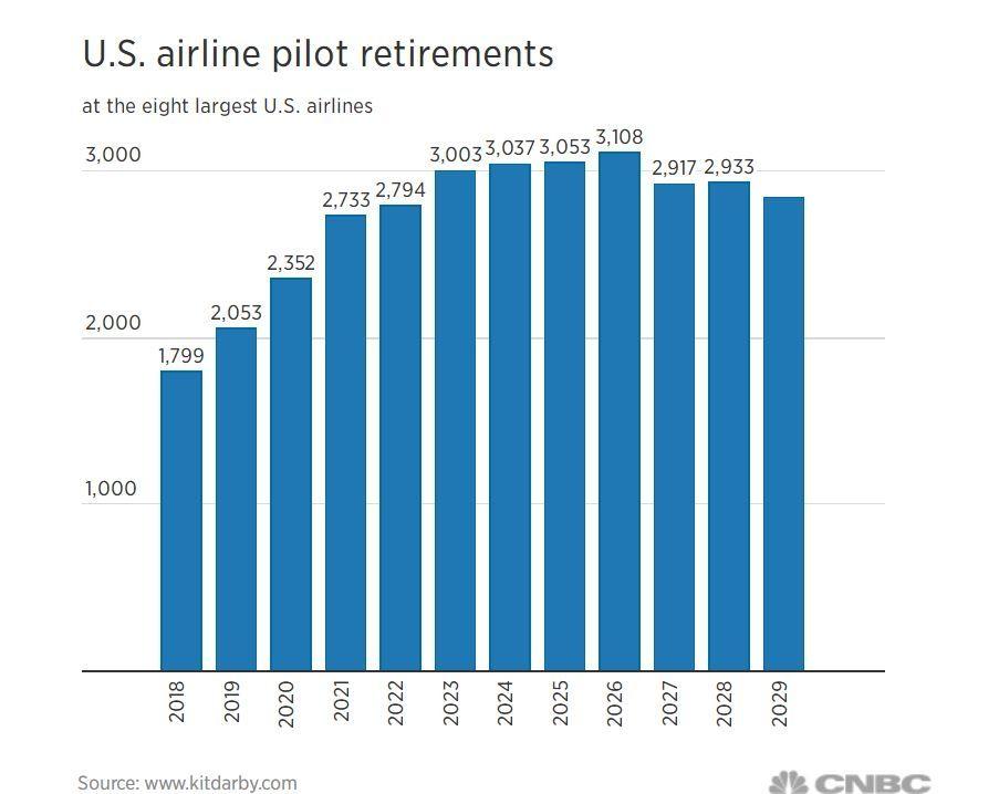 2018-2029美国八大航司的飞行员退休数量