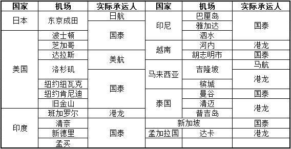 表格:美航和国泰挂有代码的寰宇一家成员香港始发航班覆盖航点