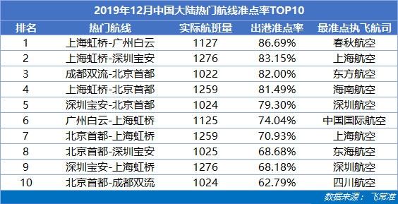 热门TOP10
