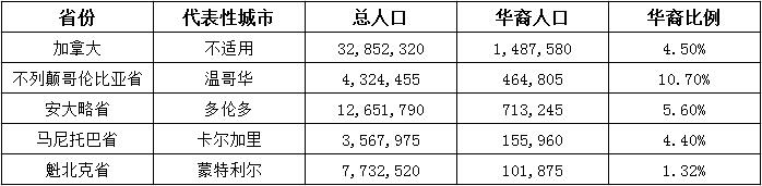 表格:加拿大华裔人口比例