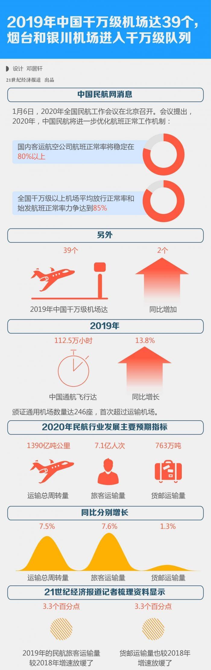 2019年中国千万级机场达39个