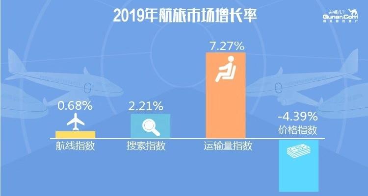 2020年民航业展望:低价低频用户将成为民航业新增长点