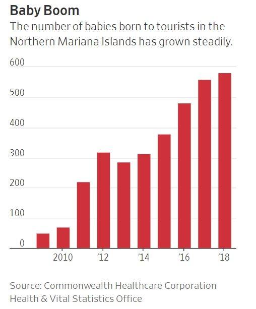 塞班岛2009-2018旅客分娩数量