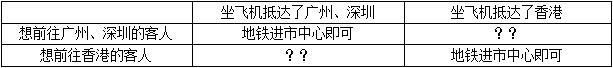 表格:广深差香港差在哪儿