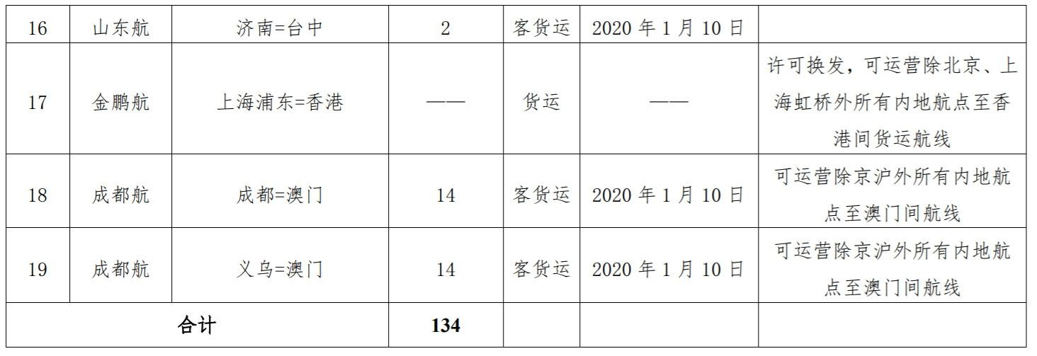来源:民航局网站