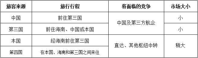 表格:海南市场旅客