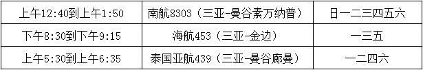 表格:首尔仁川到三亚的航线