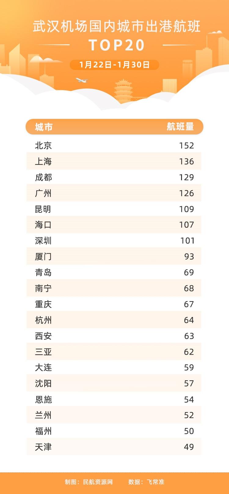 1.22-1.30武汉机场国内城市出港航班量TOP20
