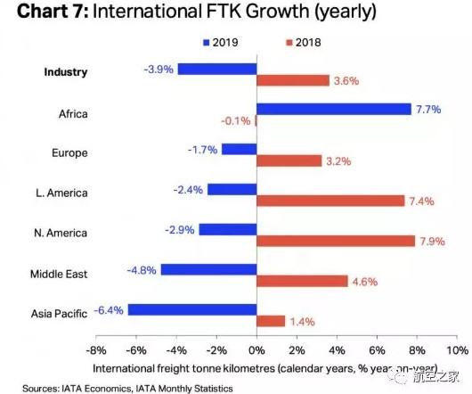 2020年全球航空货运业将面临激烈竞争的一年