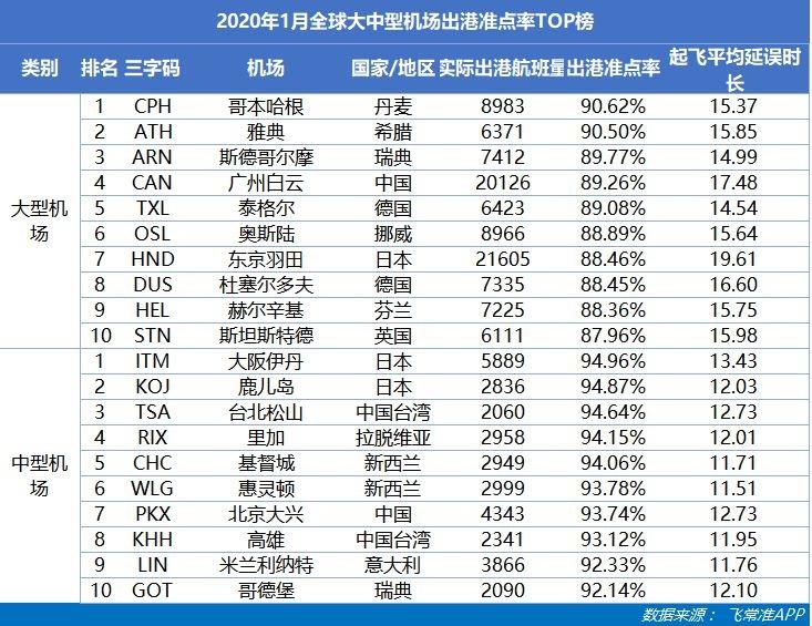 2020年1月全球大中型机场出港准点率TOP榜