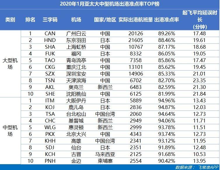 2020年1月亚太大中型机场出港准点率TOP榜