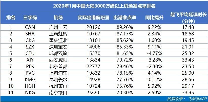 2020年1月中国大陆3000万级以上机场准点率排名