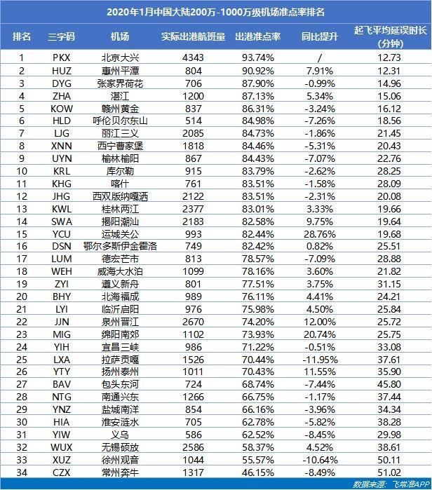 2020年1月中国大陆200万-1000万级机场准点率排名