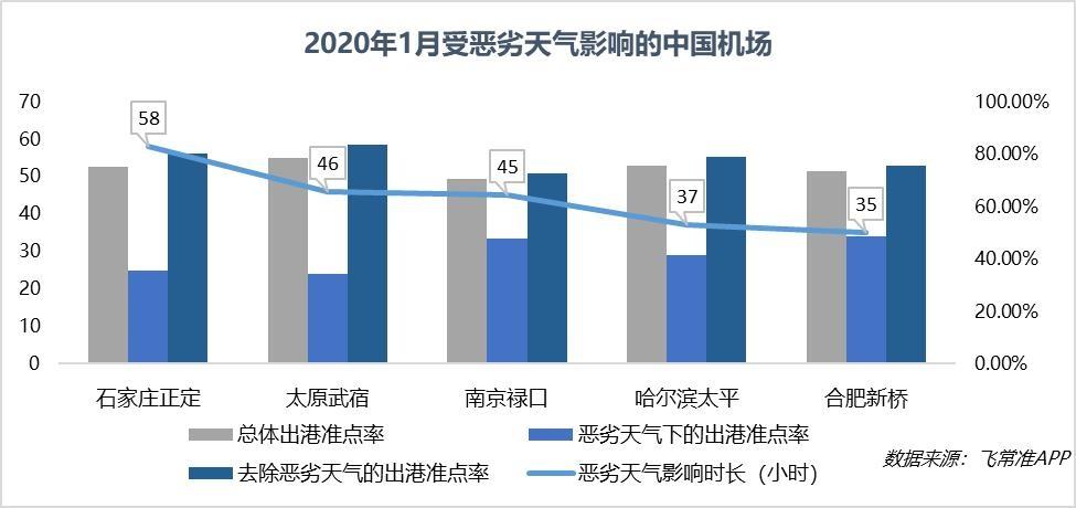 2020年1月受恶劣天气影响的中国机场