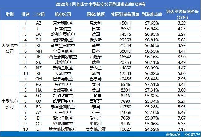 2020年1月全球大中型航空公司到港准点率TOP榜