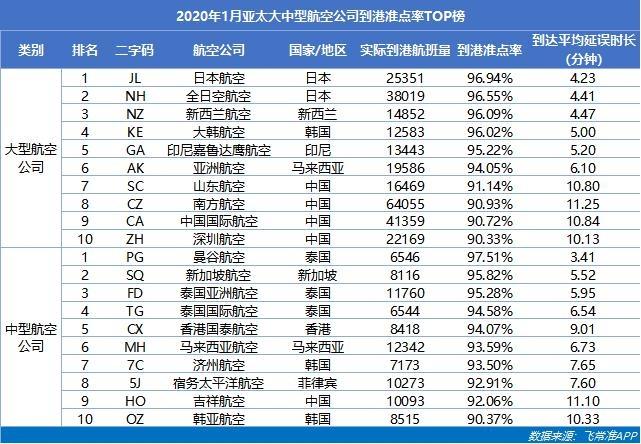 2020年1月亚太大中型航空公司到港准点率TOP榜