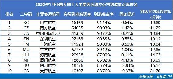 2020年1月中国大陆十大主要客运航空公司到港准点率排名