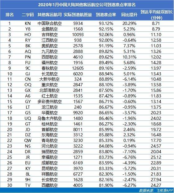 2020年1月中国大陆其他客运航空公司到港准点率排名