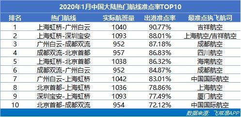 2020年1月中国大陆热门航线准点率TOP10