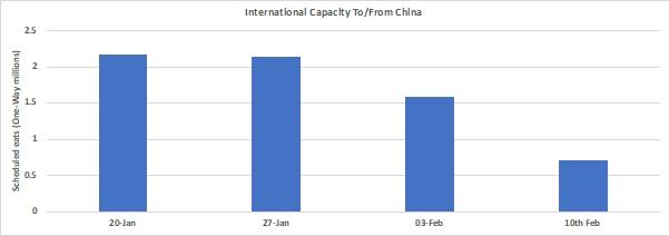 从中国出发的国际航班座位数,数据来源:OAG全球航班运力分析工具