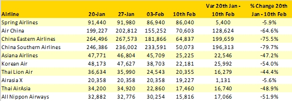 国际航班运力排名前十的航司,数据来源:OAG全球航班运力分析工具