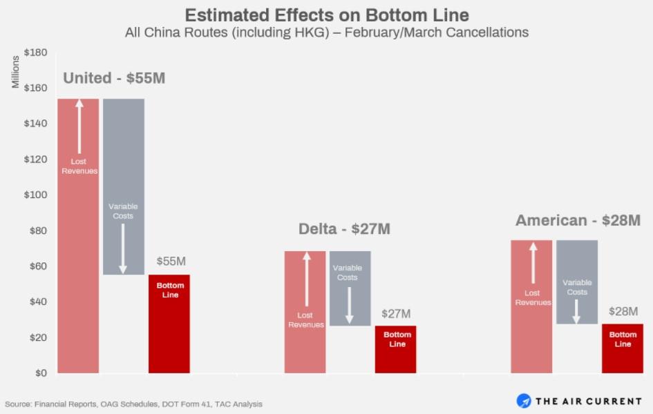2-3月航班取消,对美国三大航的财务冲击估算