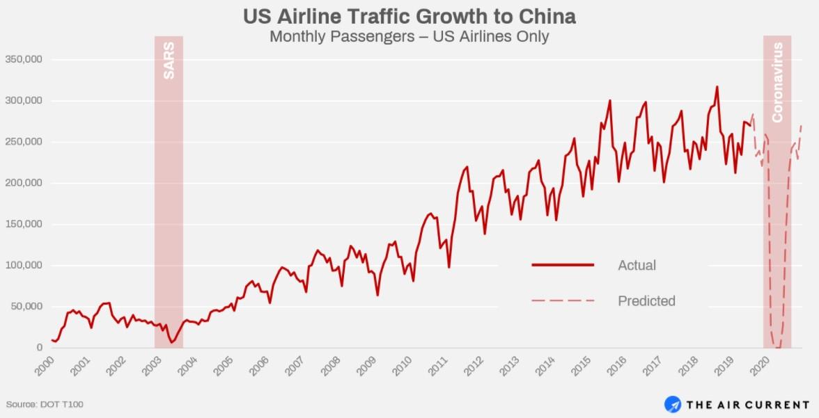 自2000年以来,美国航司中国客流量历史增长情况