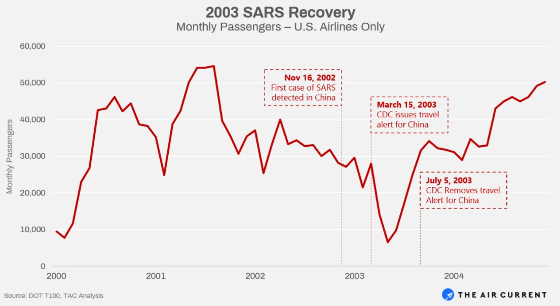 2003年SARS疫情期间以及结束之后,美国航司的月度客运量变动情况