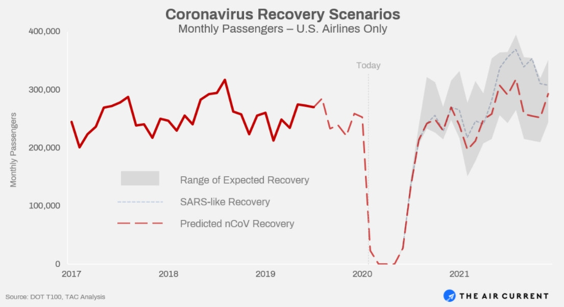 https://theaircurrent.com/wp-content/uploads/2020/02/Predicted_Recovery-3.png