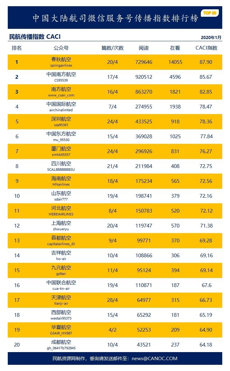 2020年1月民航微信传播指数