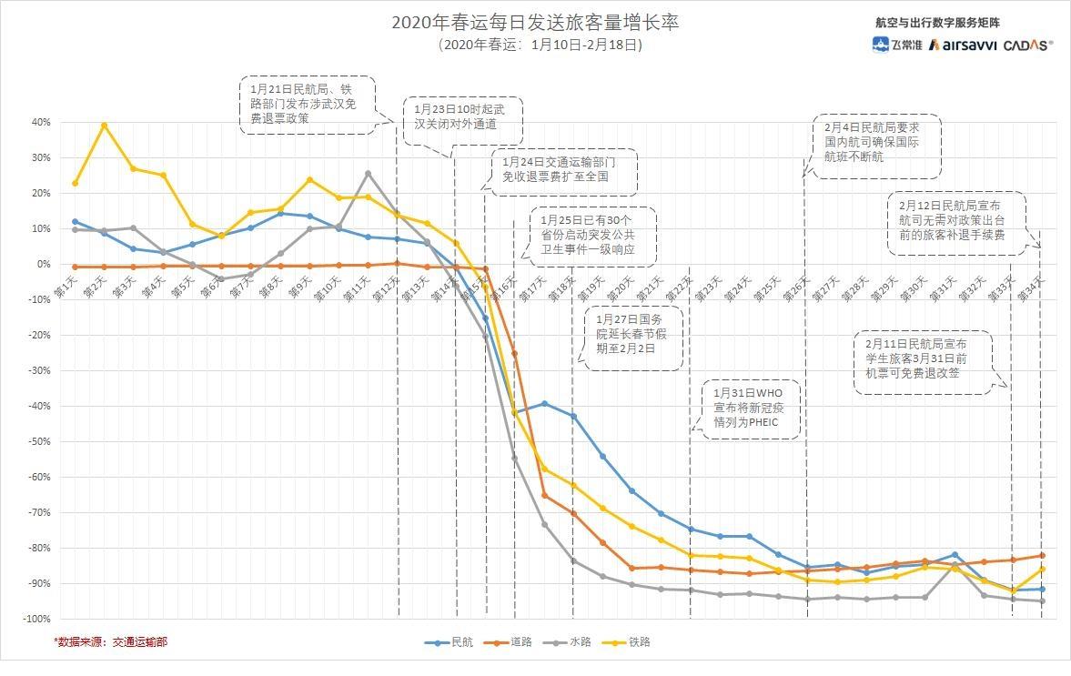 2020年春运每日发送旅客量增长率情况