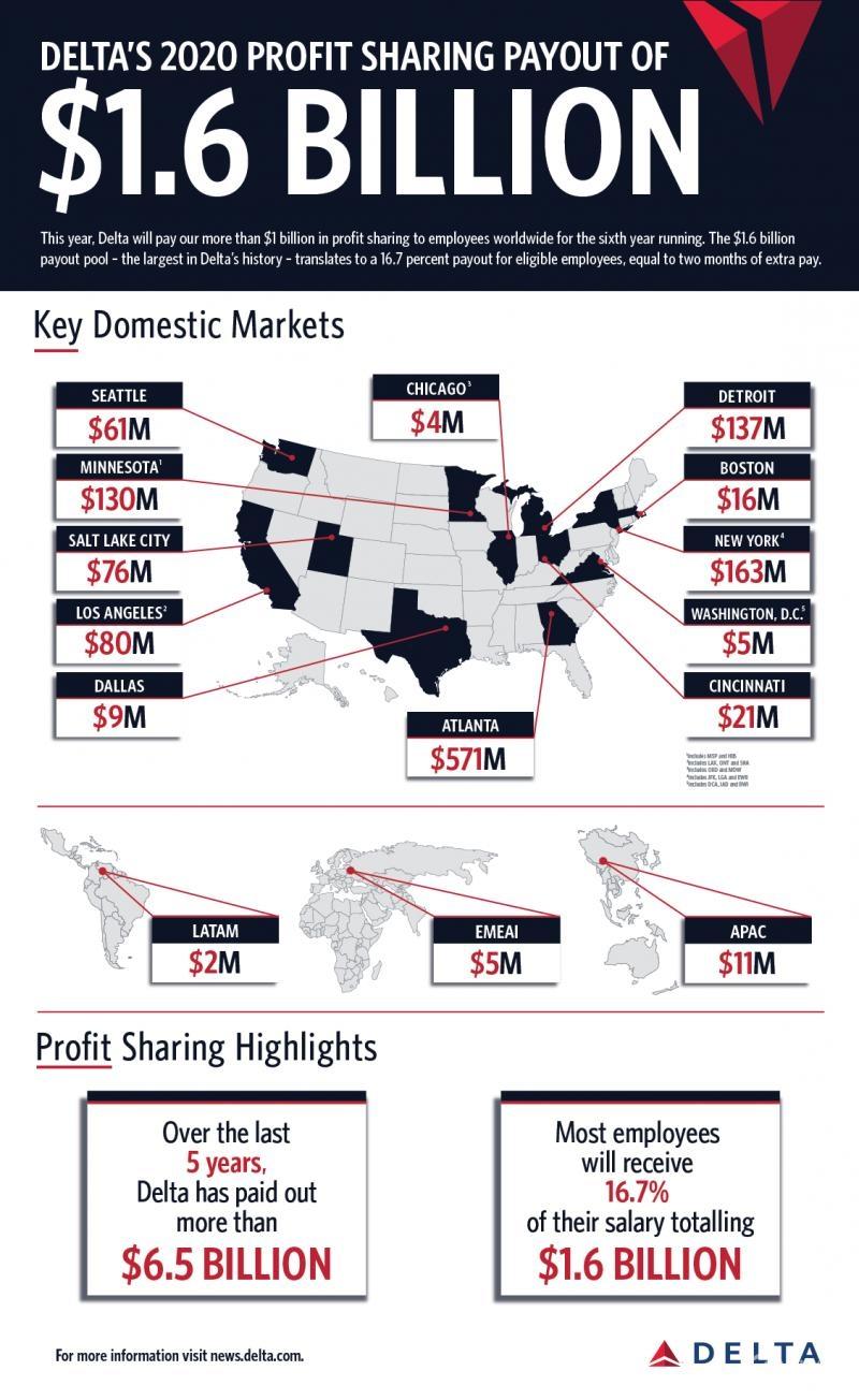 达美航空情人节送员工16亿美元大红包 相当于2个月薪资