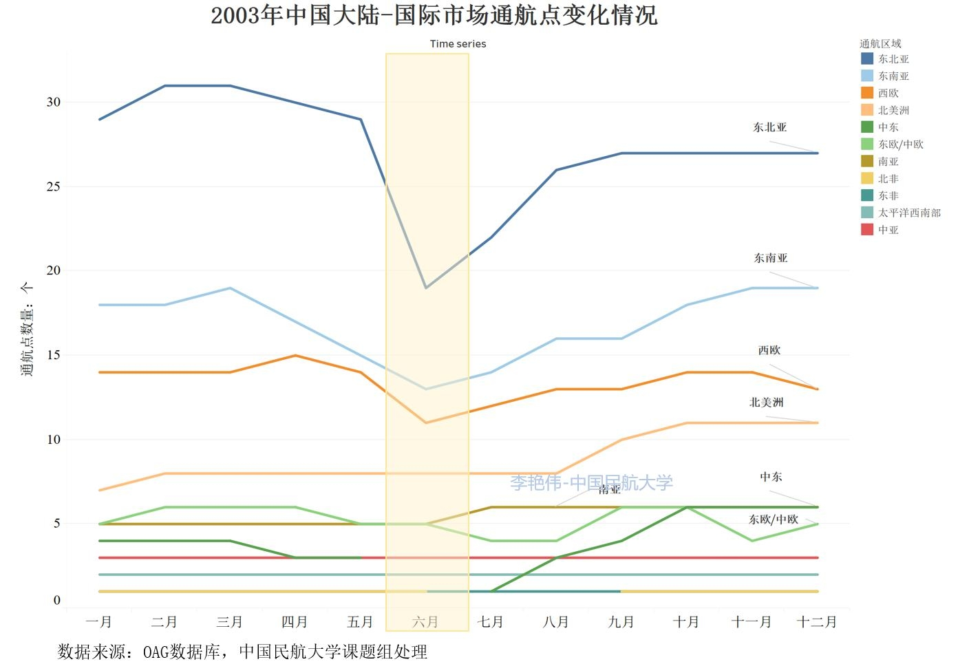 李艳伟数据图
