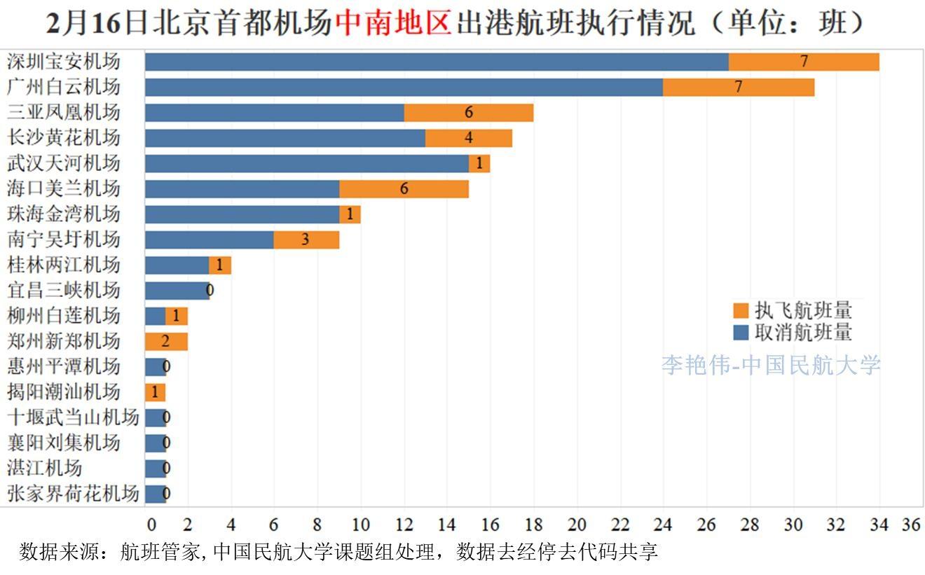 新冠肺炎疫情对北京航空运输市场影响分析