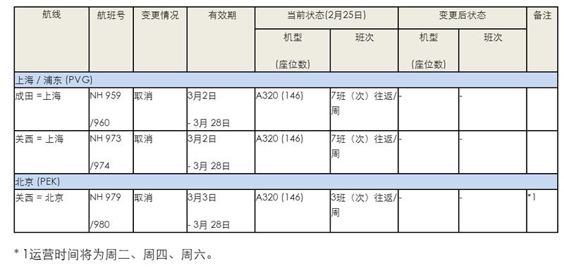 受新型冠状病毒影响,全日空将取消关西往返北京、上海航班