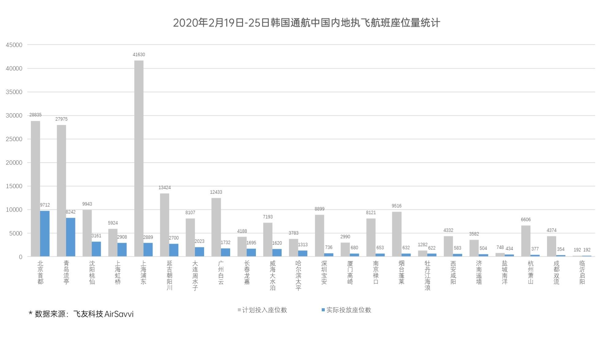 面对封城停航旅行禁令,韩国人过去一周都飞去了哪儿?
