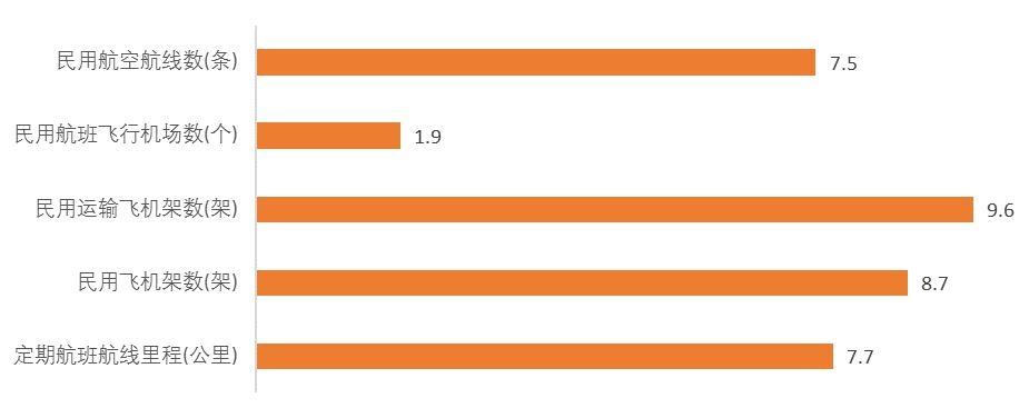 1995-2014年航线、机场、飞机、航线里程等年均增长速度(%)
