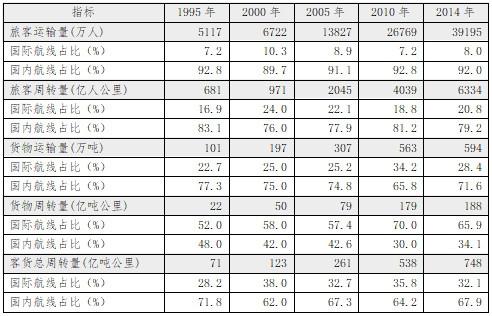 1995-2014年航空运输业务量结构变化