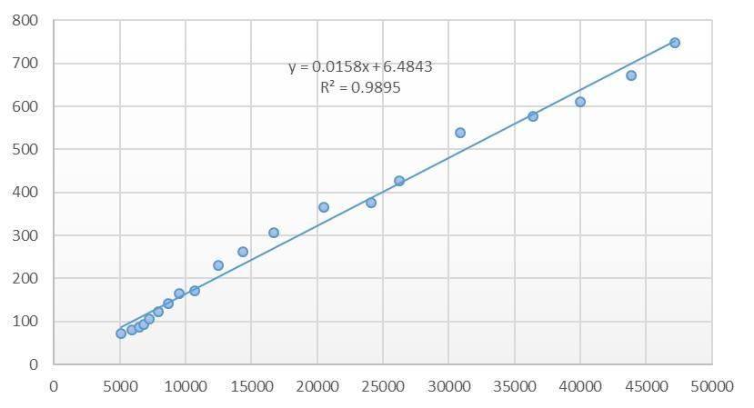 1995-2014年航空运输总周转量与人均GDP间的关系