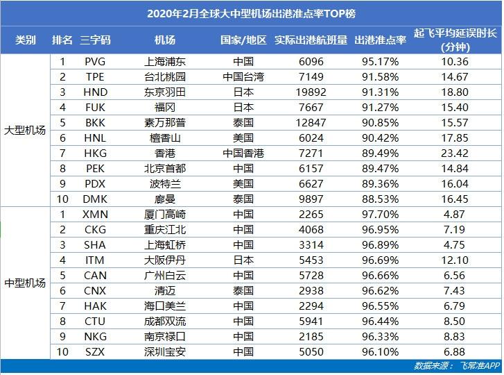 上海浦东机场成全球最准点的大型机场