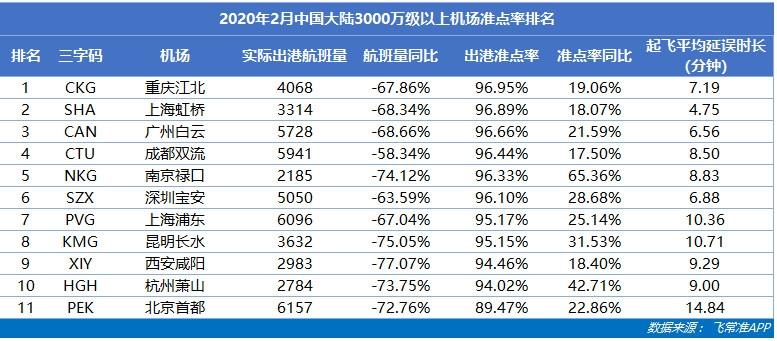 2月中国机场航班量同比骤降72.06%