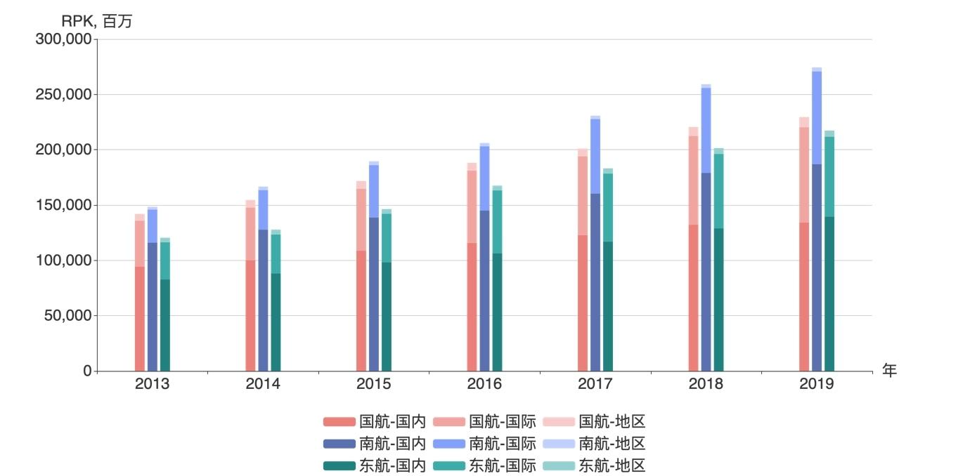 三大航RPK,2013-2019