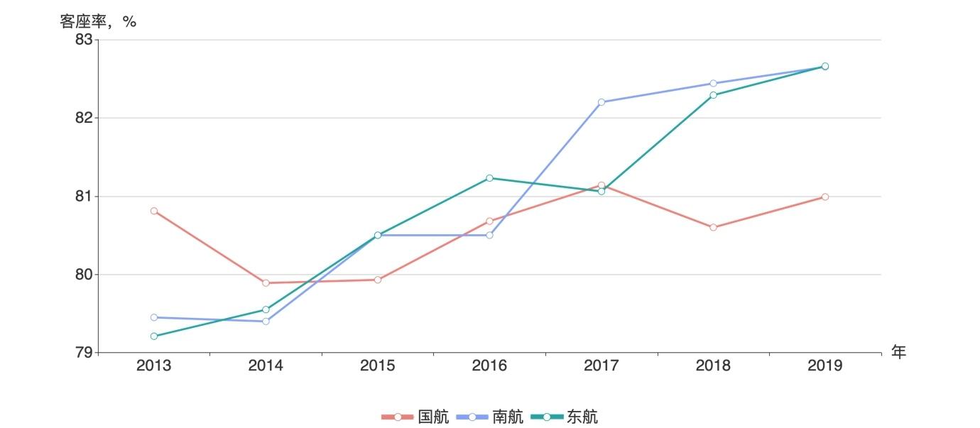 三大航总体客座率,2013-2019