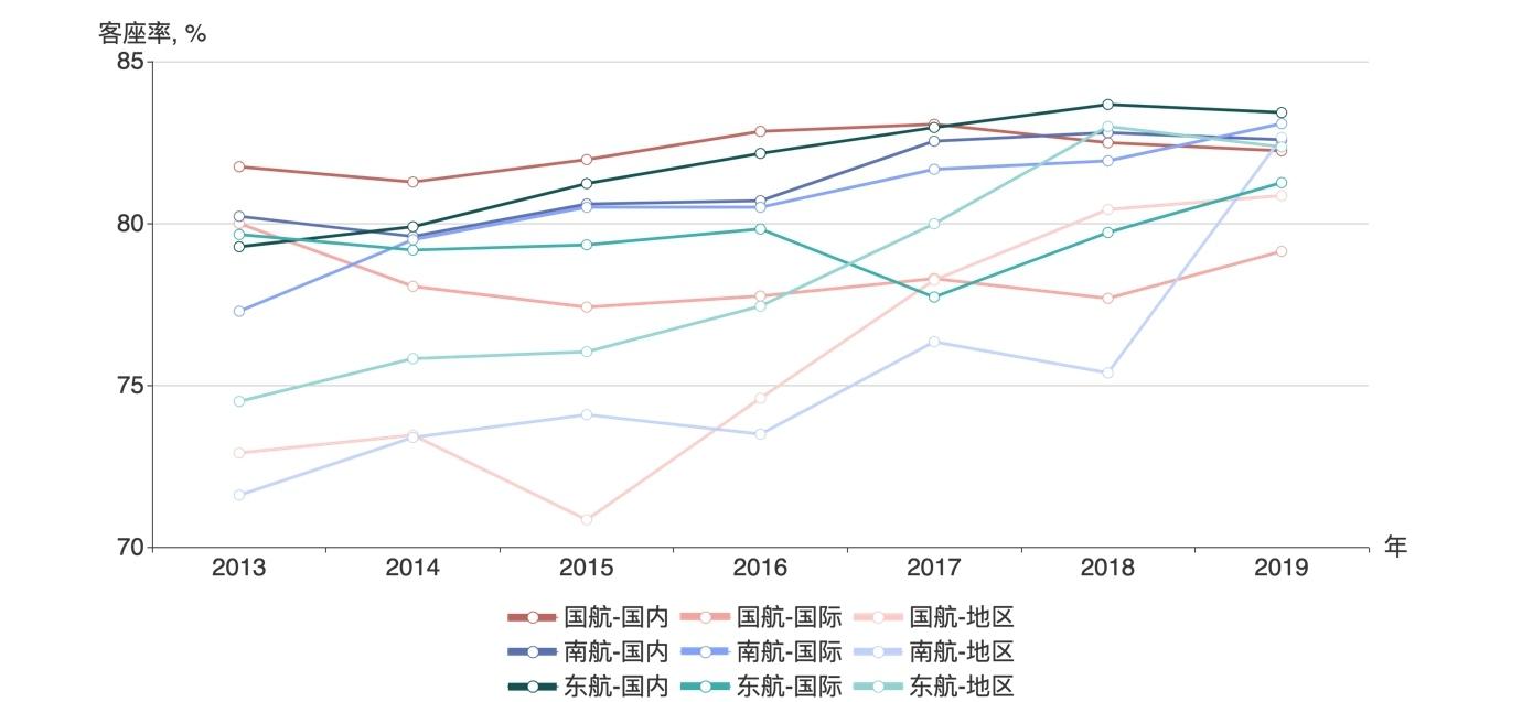 三大航国内、国际、地区航线客座率明细,2013-2019
