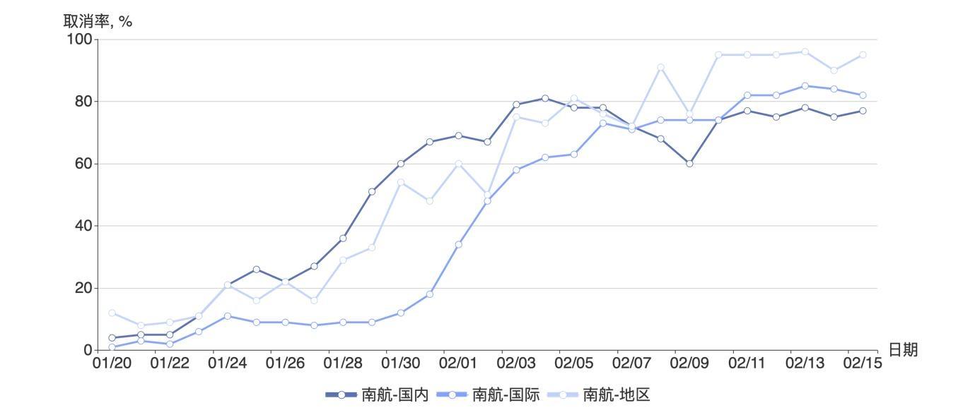 三大航国内、国际、地区航线航班取消率,2020/1/20-2020/2/15